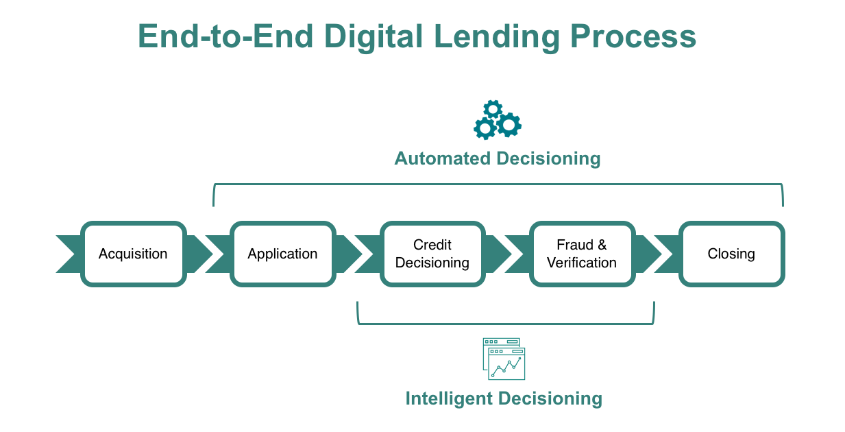 End-to-End Digital Lending